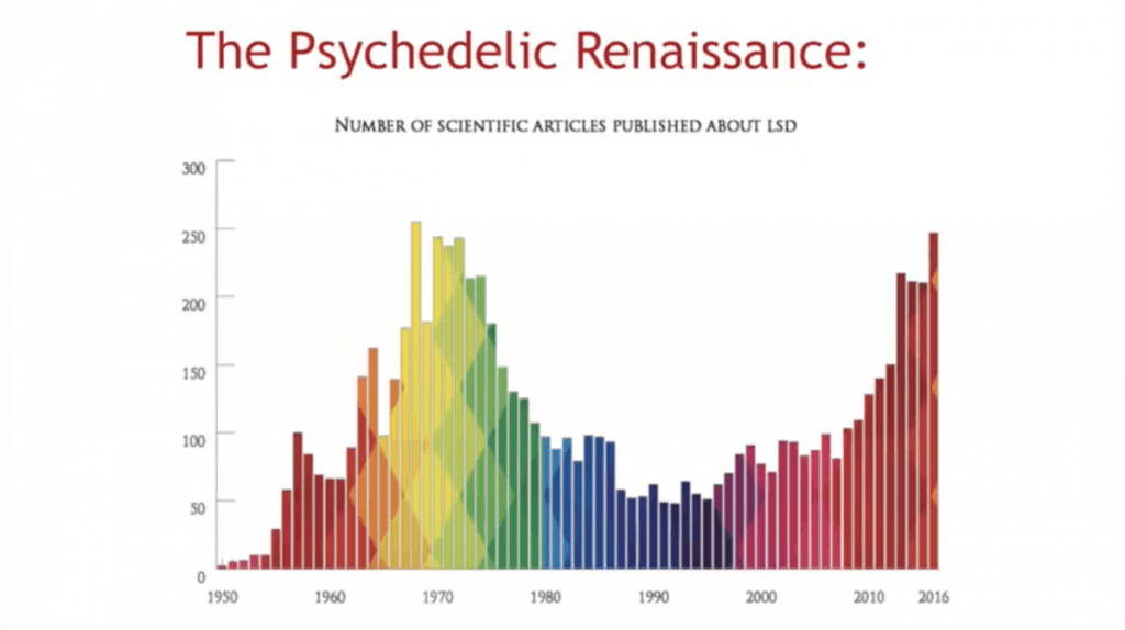 psychedelic research renaissance