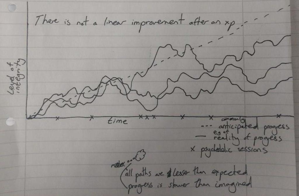 non linear progress integration